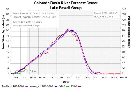 Colorado River Basin Forecast Center Lake Powell Group November 2014 via John Fleck