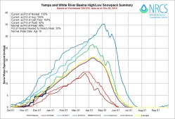 Yampa and White Basin High/Low graph December 30, 2014 via the NRCS