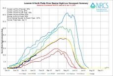 Laramie and North Platte Basin High/Low graph January 13, 2015 via the NRCS