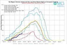 San Miguel, Dolores, Animas, and San Juan Basin High/Low graph January 20, 2015 via the NRCS