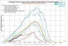 San Miguel, Dolores, Animas, and San Juan Basin High/Low graph January 13, 2015 via the NRCS