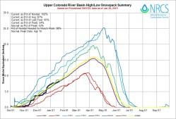 Upper Colorado River Basin High/Low graph January 20, 2015 via the NRCS