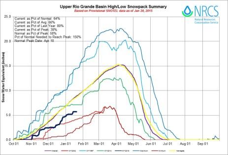 Upper Rio Grande Basin High/Low graph January 20, 2015 via the NRCS