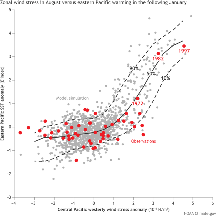 Predicted departure from average westerly wind stress (see footnote 1) in August (x-axis) vs. the eastern Pacific warming (E) in the following January (y-axis). Observations are in red, while the CM2.1 model ensemble forecasts (repeated model runs with different starting conditions) are grey, with their 10%, 50%, and 90% percentiles shown by the black sloping curves to summarize the positions of most of the gray dots. Adapted from Takahashi & Dewitte (2015)