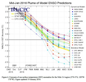 Mid-February 2016 Plume of ENSO predictions via the Climate Prediction Center