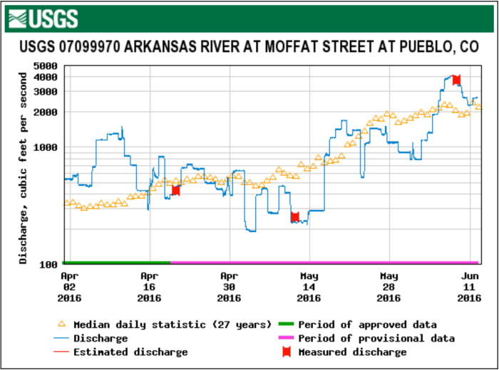 Arkansas River at Moffat Street Pueblo April 1 through June 12, 2016.