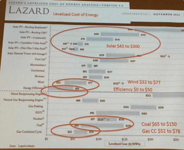 Levelized cost of energy. Slide via Brad Udall, South Platte Forum, October 27, 2016.