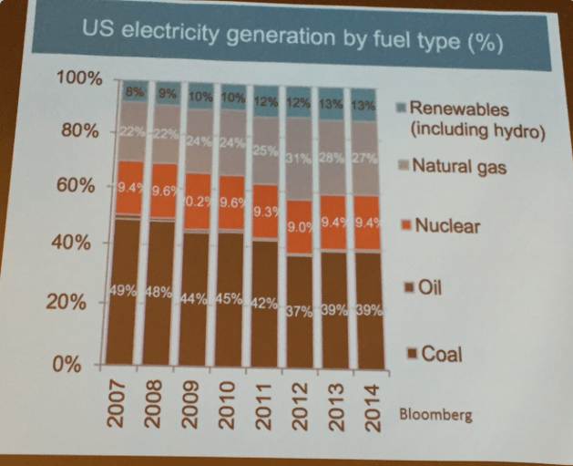 U.S. electrical generation by fuel type. Slide via Brad Udall, South Platte Forum, October 27, 2016.