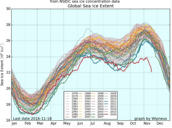 Global sea ice extent began 2016 (thick red line) at low levels. Just in recent days , the Arctic has lost more than a million square kilometers of sea ice, reaching a new record low and contributing to a steep decline in November's total global sea ice extent. Antarctic sea ice extent is also at record low levels.  Source: Arctic News