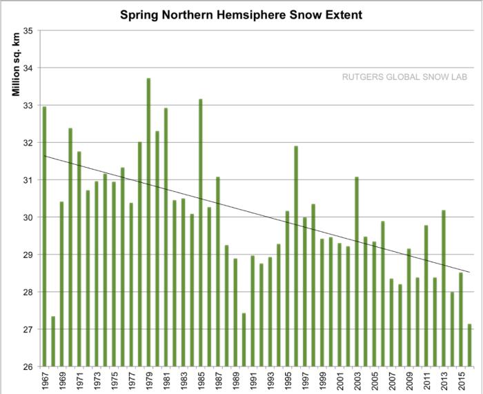 The Rutgers Global Snow Lab tracks hemispheric snow cover extent.