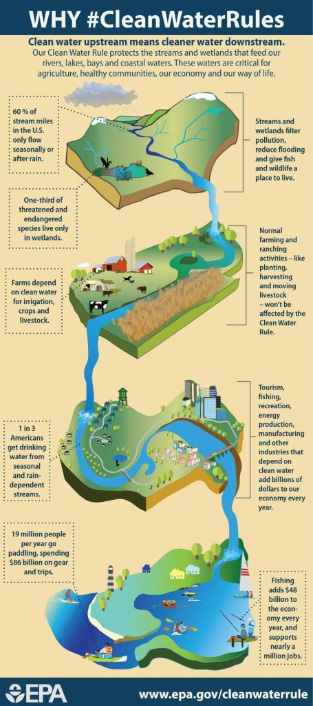 Our Clean Water Rule protects the streams and wetlands that feed our rivers, lakes, bays, and coastal waters. These waters are critical for agriculture, healthy communities, our economy, and our way of life. Graphic via @EPA.