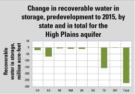 Bar graph showing change in water-in-storage, predevelopment to 2015, by state and in total for the High Plains aquifer. States in region include Colorado, Kansas, Nebraska, New Mexico, Oklahoma, South Dakota, Texas and Wyoming. (Public domain.)