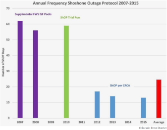 Number of days the Shoshone outage protocol, or ShOP, was in effect, and stages of the agreement.