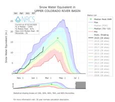 Upper Colorado River Basin SWE February 10, 2020 via the NRCS.