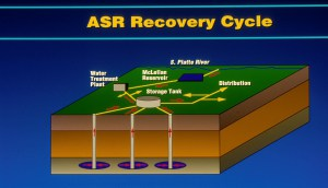ASR Recovery Cycle