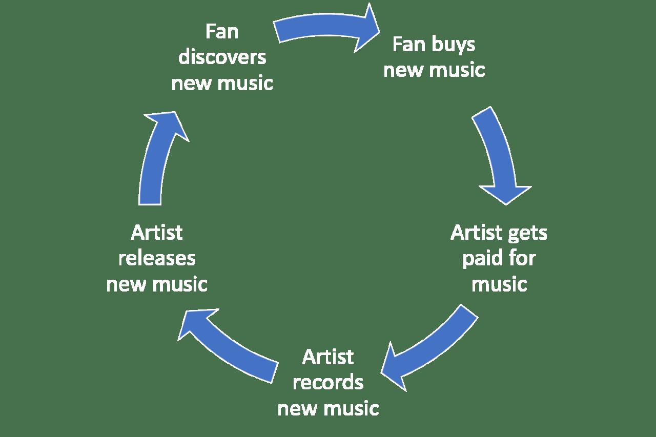 Fan Cycle 1