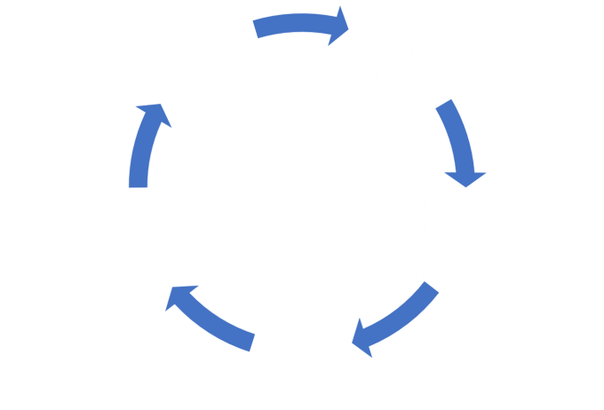 Promoter Cycle