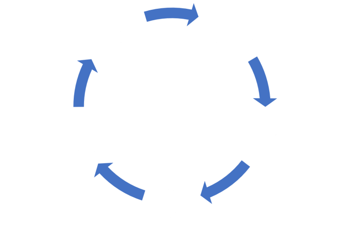 Venue Cycle