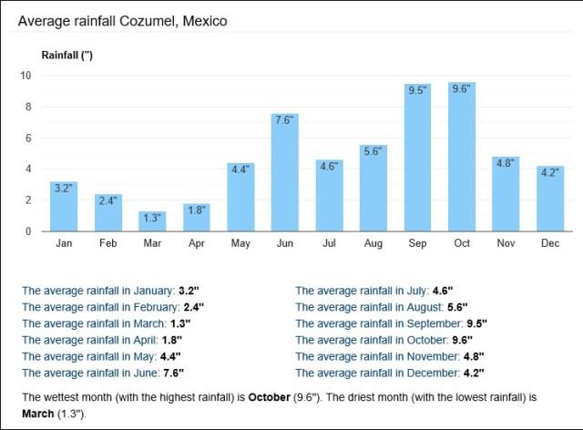 Cozumel My Cozumel Weather average rainfall inches