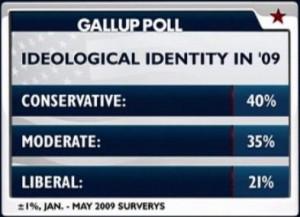Liberal versus Conservative Identity