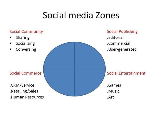 social media la gi