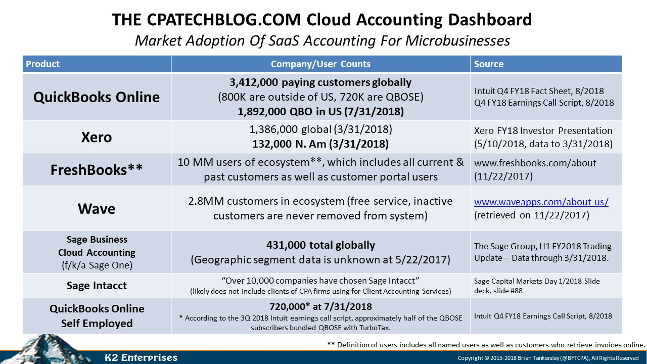 Cloud Accounting Adoption Grows, But Desktop Solutions Still