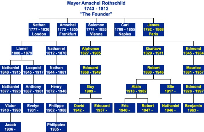 Image result for rothschild family tree mayer amschel