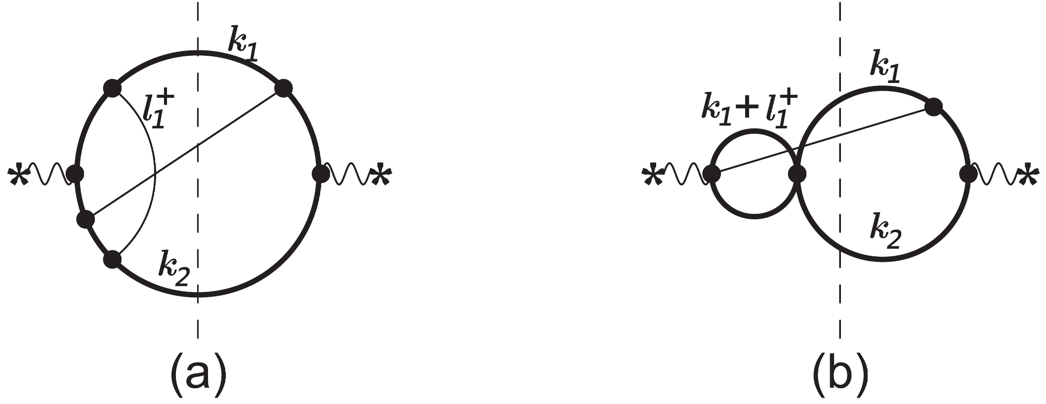 Calculation Of Feynman Loop Integration And Phase Space