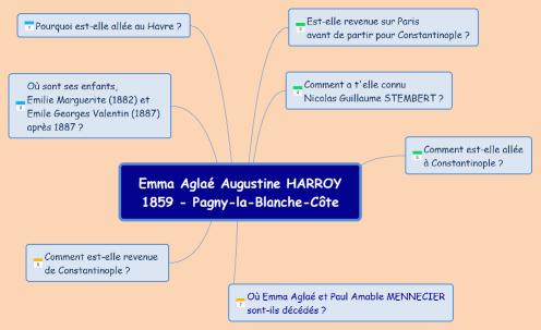 HARROY Emma Aglaé - questions