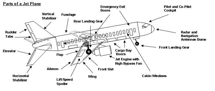 aviation interior parts