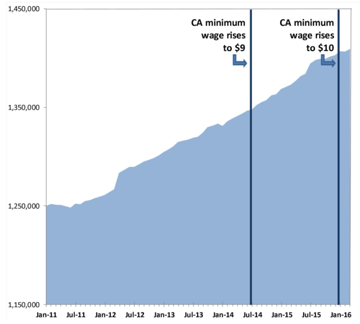 San Diego County Job Growth, 2010-2016