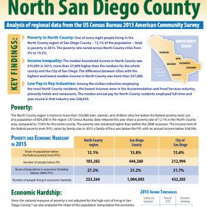 Poverty and Income in North County San Diego (2017)