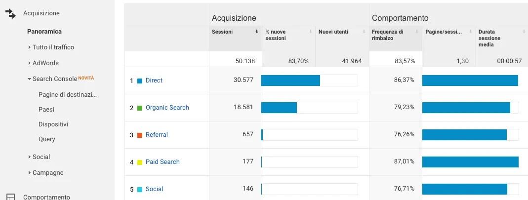 Le fonti di traffico su Google Analytics