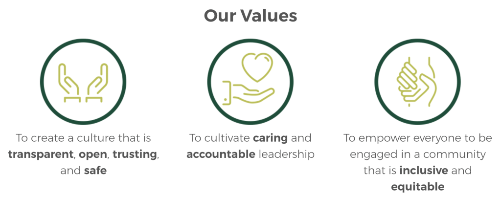 Core Values: create a culture that is transparent, open, trusting, and safe; cultivate caring and accountable leadership, and empower everyone to be engaged in a community that is inclusive and equitable.