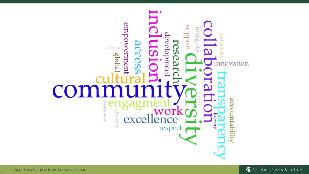 Word Cloud of Values