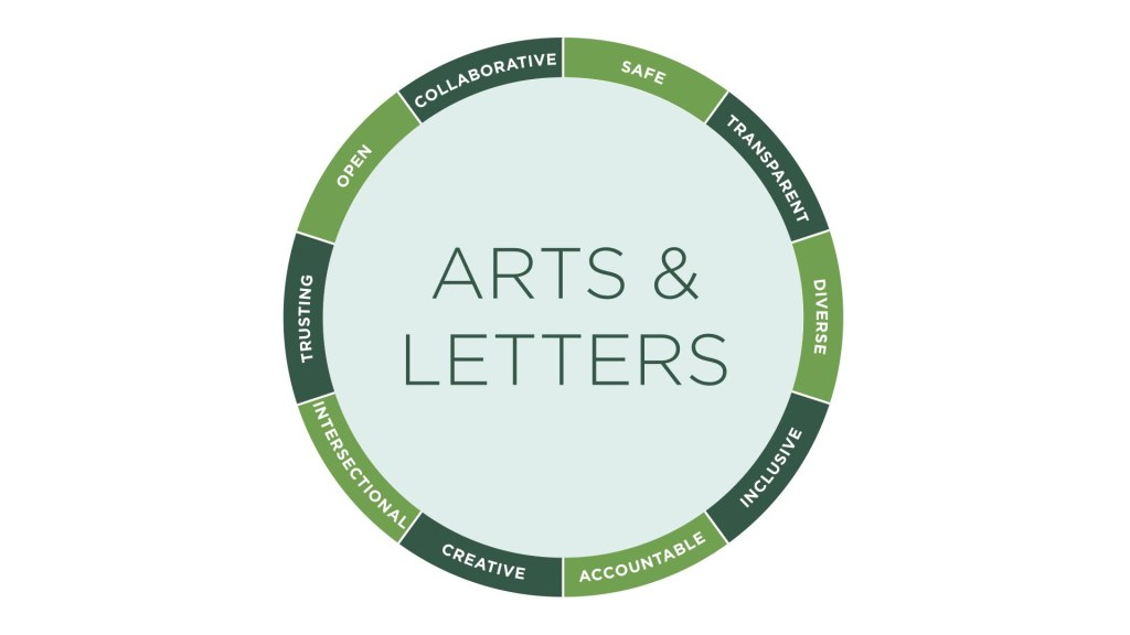 College of Arts & Letters as a magnet for intersectional, meaningful work.