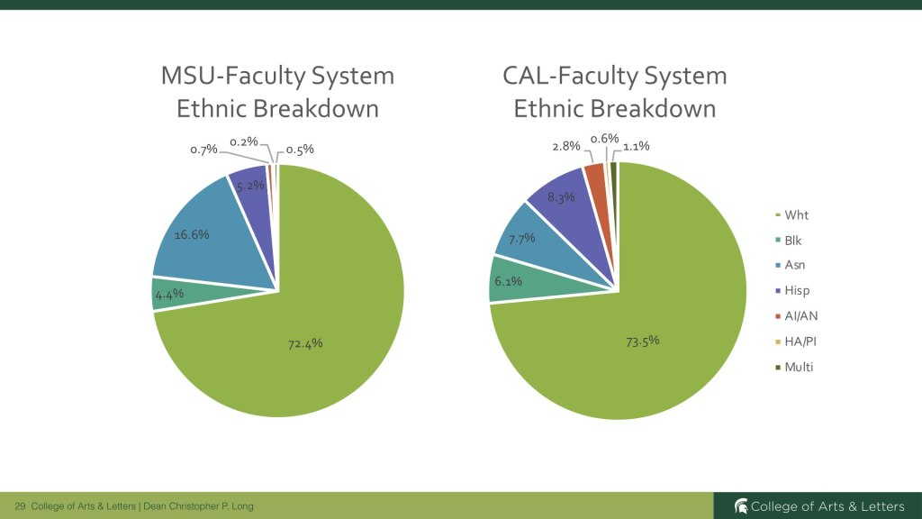 MSU and CAL Faculty System Ethnic Breakdown