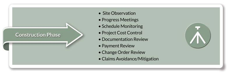 Construction Phase • Site Observation • Progress Meetings • Schedule Monitoring • Project Cost Control • Documentation Review • Payment Review • Change Order Review • Claims Avoidance/Mitigation