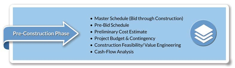 Pre-Construction Phase • Master Schedule (Bid through Construction) • Pre-Bid Schedule • Preliminary Cost Estimate • Project Budget & Contingency • Construction Feasibility/Value Engineering • Cash-Flow Analysis