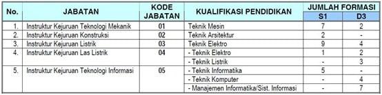formasi-cpns-Kemnakertrans