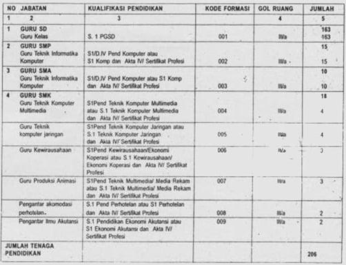 formasi-cpns-guru-kab-bogor-2012