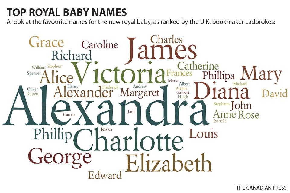TOP ROYAL BABY NAMES