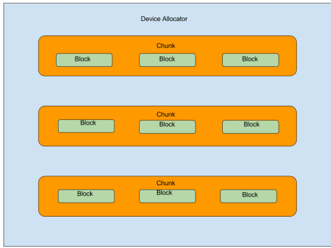 Memory Managements : device allocator