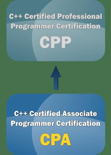 Cpa C Certified Associate Programmer Certification C