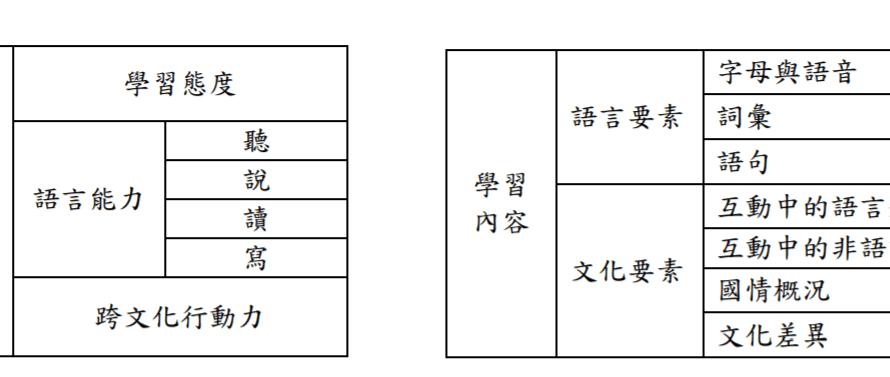 如何進行 新住民語文 教材分析(1)