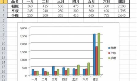 佩珊老師BLOG EXCEL 統計圖CPS62