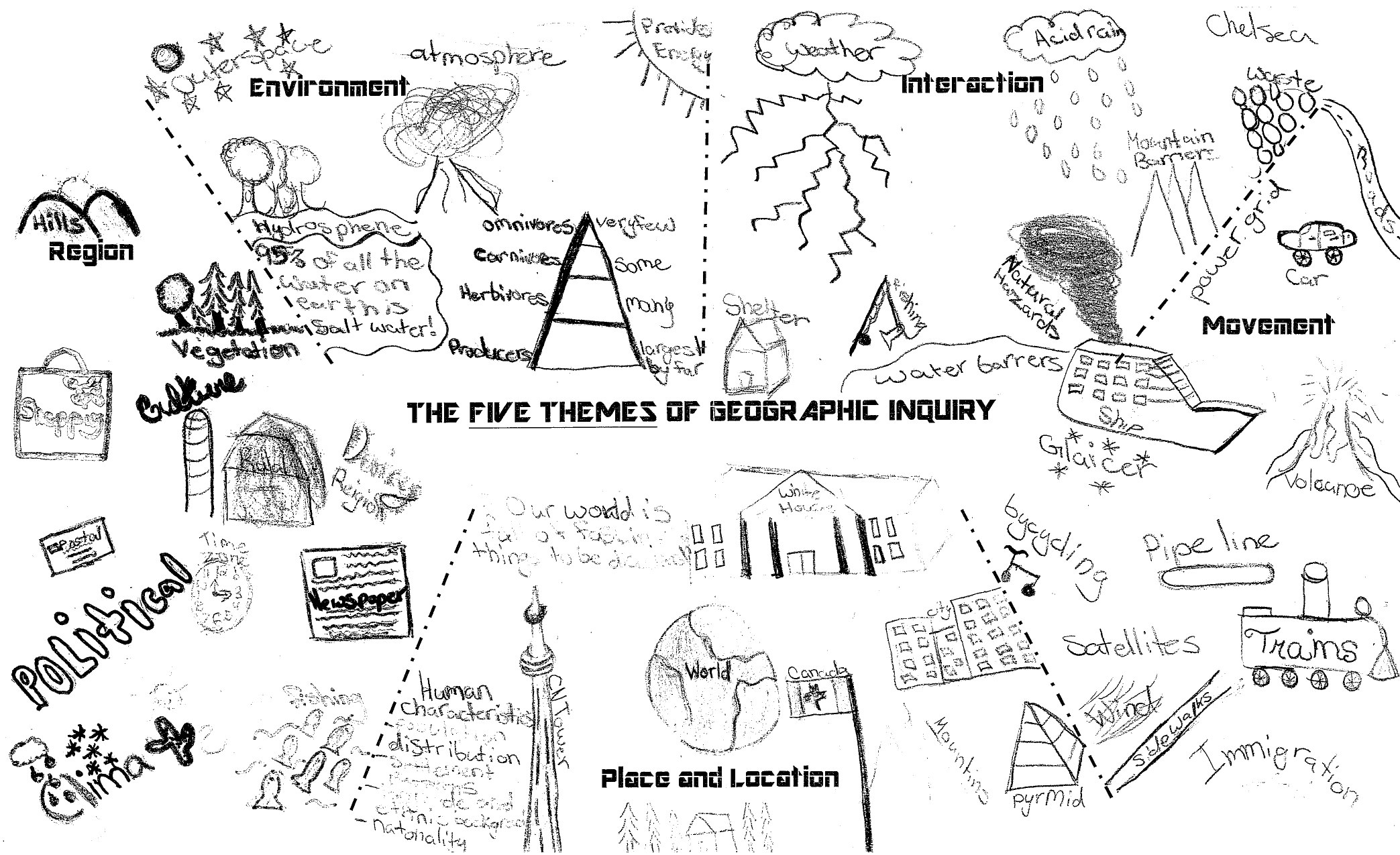 5 Themes Of Geography Inquiry