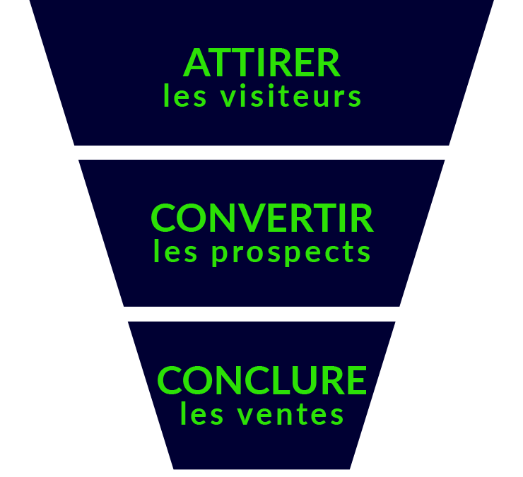Pourquoi adopter le Lead Nurturing ?