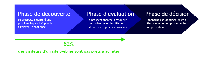 parcours d'achat web marketing
