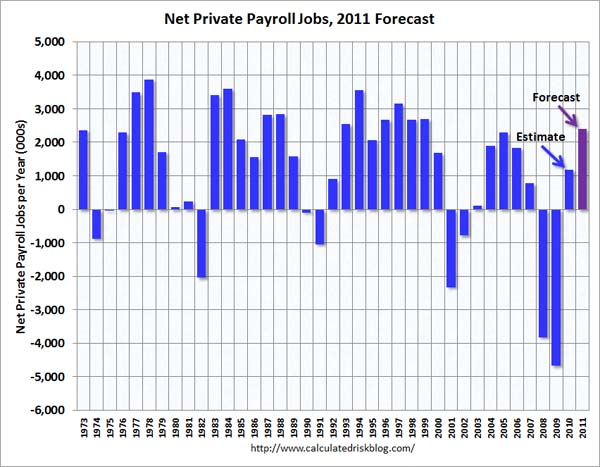 Private Sector Payroll Jobs